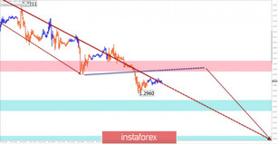 Simplified wave analysis of GBP/USD, USD/JPY, and USD/CHF on January 14