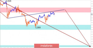 Simplified wave analysis for GBP/USD and USD/JPY on January 16
