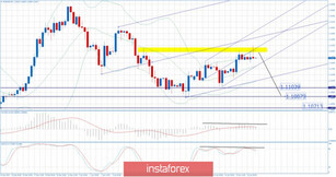 EUR/USD for January 16,2020 -  Sell zone on the EUR and overrbought condition, potential for testing 1.1100