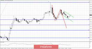 Short-term Elliott wave analysis on GBPUSD