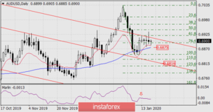 Forecast for AUD/USD on January 17, 2020