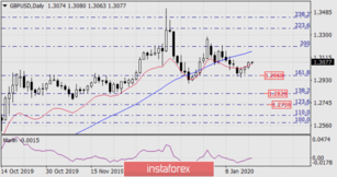 Forecast for GBP/USD on January 17, 2020