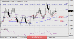 Forecast for EUR/USD on January 17, 2020