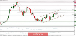 Technical analysis of EUR/USD for 17/01/2020: