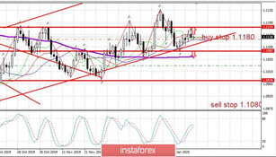 Trader's Diary: EURUSD on 01/17/2020, Market condition