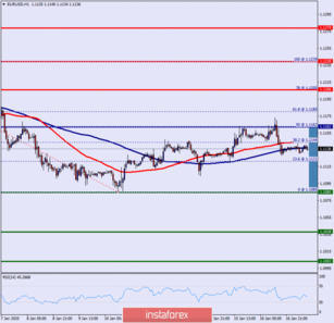 Technical analysis of EUR/USD for January 17, 2020