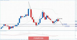 GBP/USD 01.17.2020 -  Broken bearish flag on the daily time-frrame, watch for selling on rallies with main target at 1.2960