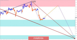 Simplified wave analysis of EUR/USD, AUD/USD, USD/CHF, and GBP/JPY as of January 20