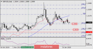 Forecasts for GBP/USD on January 21, 2020