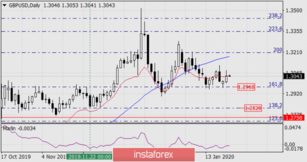 Forecast for GBP/USD on January 22, 2020
