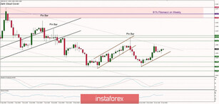 Technical analysis of GBP/USD for 22/01/2020: