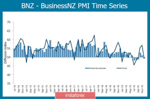 There are no reasons to resume NZD's growth; Prospects for AUD are slightly better