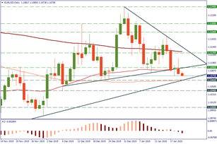 Levels to trade EUR/USD