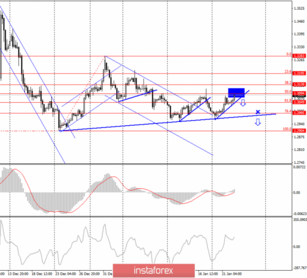 GBP/USD. January 22. Two correction lines at once provide good opportunities for sales