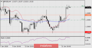 Forecast for GBP/USD on January 23, 2020