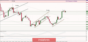 Technical analysis of GBP/USD for 23/01/2020: