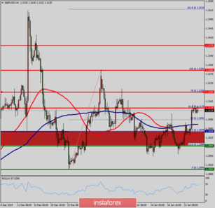Technical analysis of GBP/USD for January 23, 2020