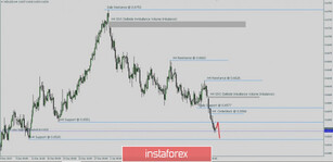 NZD/USD trying to test the 0.6520. Technical analysis for Jan 28, 2020