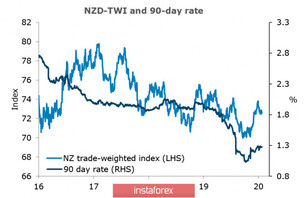 Everything remains the same: asset sales are increasing; NZD and AUD do not find a way to stop the decline