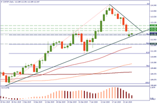 CHF/JPY tested support