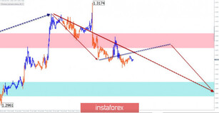 Simplified wave analysis of GBP/USD, USD/JPY, and USD/CHF as of January 28