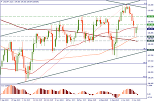 USD/JPY will move on the FOMC meeting