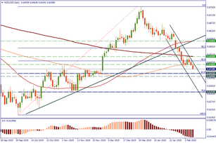 NZD/USD is targeting lower levels