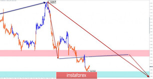 Simplified wave analysis of GBP/USD, USD/JPY, and USD/CHF on February 10