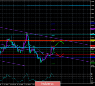 Overview of the GBP/USD pair. February 17. The British pound is \