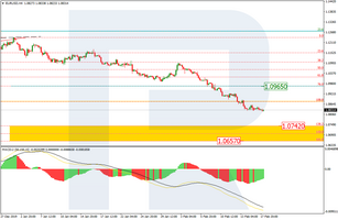 Fibonacci Retracements Analysis 18.02.2020 (EURUSD, USDJPY)