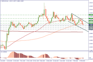 GBP/USD tests the downside