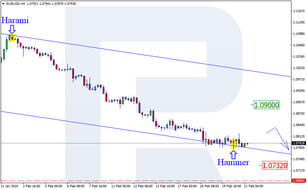 Japanese Candlesticks Analysis 21.02.2020 (EURUSD, USDJPY, EURGBP)