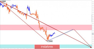 Simplified wave analysis of GBP/USD, USD/JPY, and USD/CHF on February 21