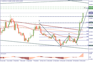 Levels to trade USD/MXN