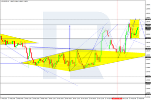 Forex Technical Analysis & Forecast 25.02.2020