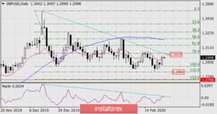 Forecast for GBP/USD on February 26, 2020