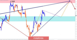 Simplified wave analysis of GBP/USD and USD/JPY on February 26