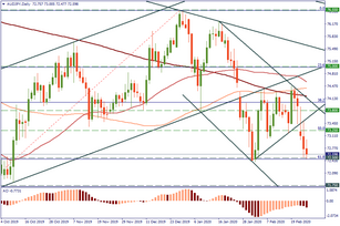 AUD/JPY may fall further