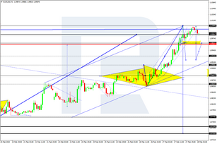 Forex Technical Analysis & Forecast 28.02.2020