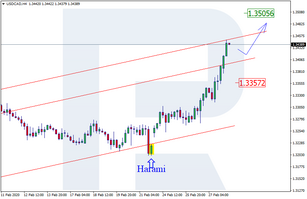 Japanese Candlesticks Analysis 28.02.2020 (USDCAD, AUDUSD, USDCHF)
