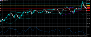 USDJPY 108.40 critical support