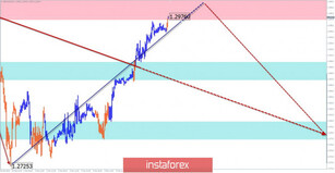 Simplified wave analysis of GBP/USD, USD/JPY, and USD/CHF on March 6