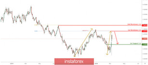 NZD/CAD approaching resistance, potential drop!