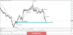 GBP/CHF price movement for March 11, 2020
