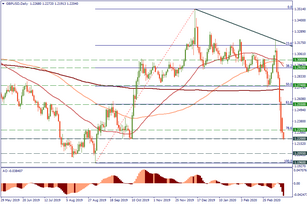 GBP/USD: outlook remains bearish