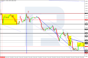 Forex Technical Analysis & Forecast 20.03.2020
