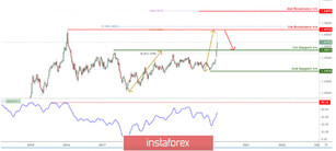 USD/CAD testing resistance, potential drop!