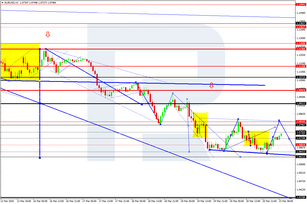 Forex Technical Analysis & Forecast 23.03.2020