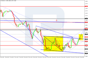 Forex Technical Analysis & Forecast 24.03.2020