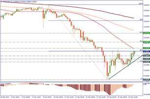 Levels to trade AUD/USD